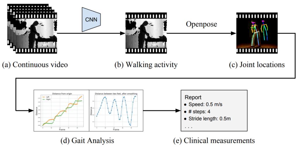 Video Motion Analysis