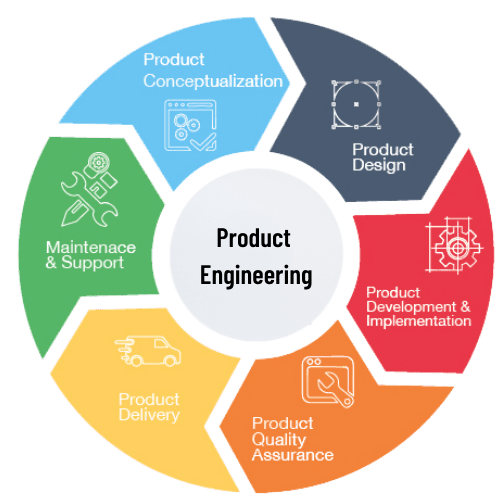 Product Engineering Solutions Benefits