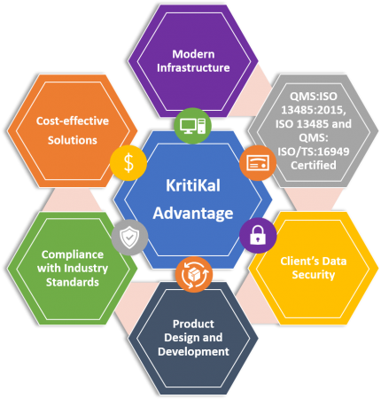 KritiKal's Mechanical Design Services features and Benefits